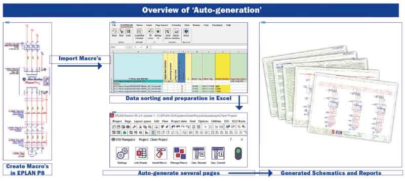 نرم افزار Eplan electric P8 version 2.9 برای طراحی نقشه های برقی